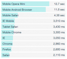Load times by browser
