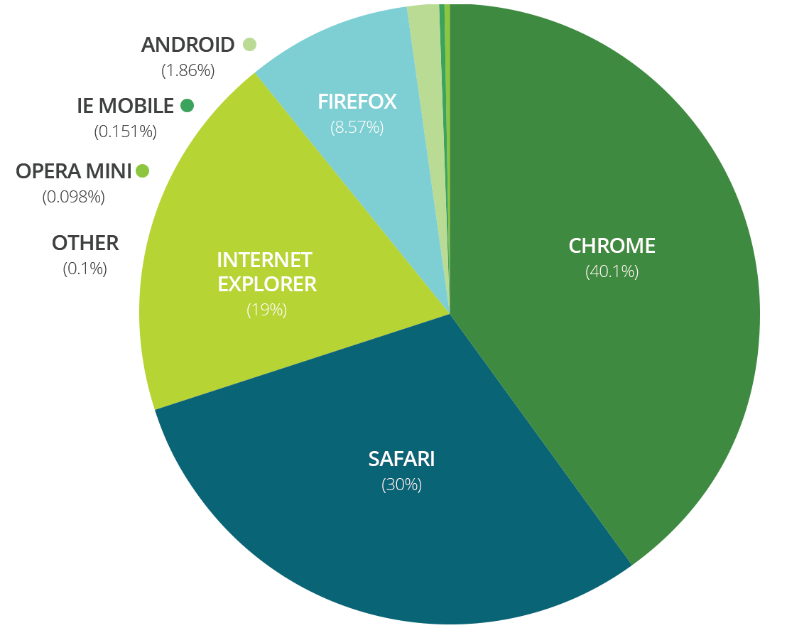 browser-graph