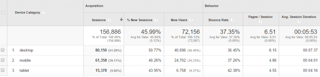 Device statistics for website, Google Analytics